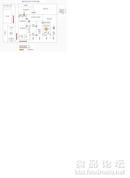 关于炒货食品工厂平面图设计