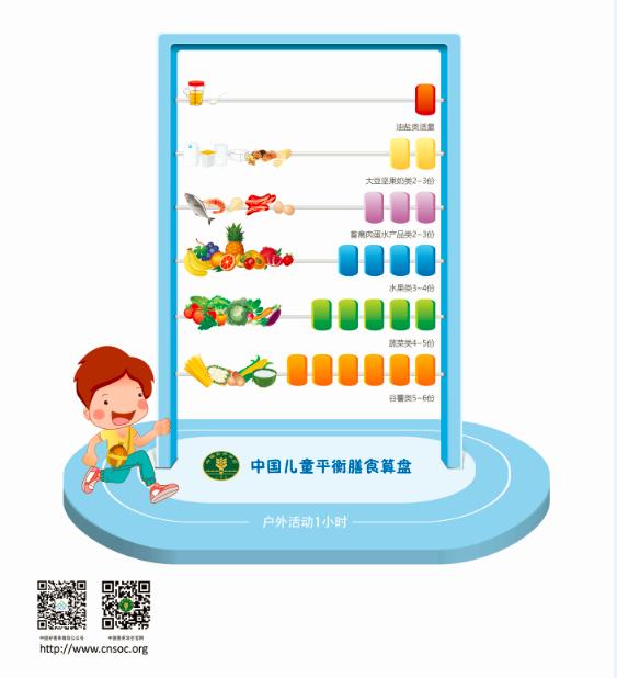 中国儿童平衡膳食算盘.png