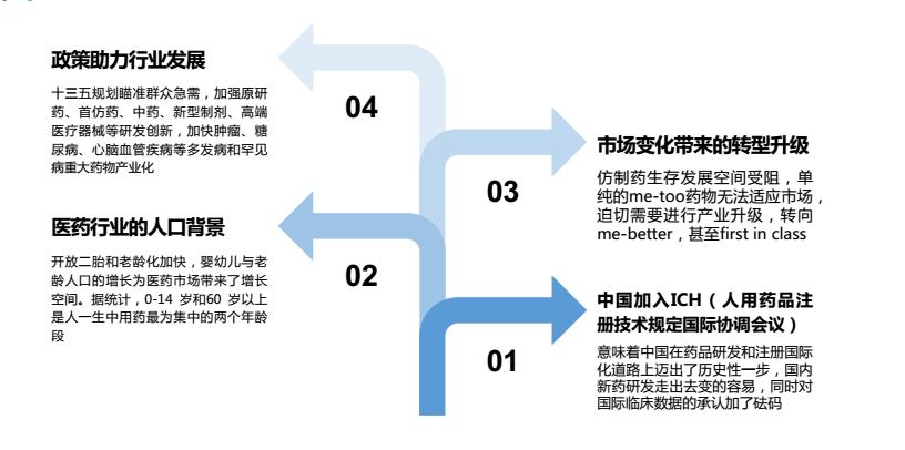 中国创新药创业形势.jpg