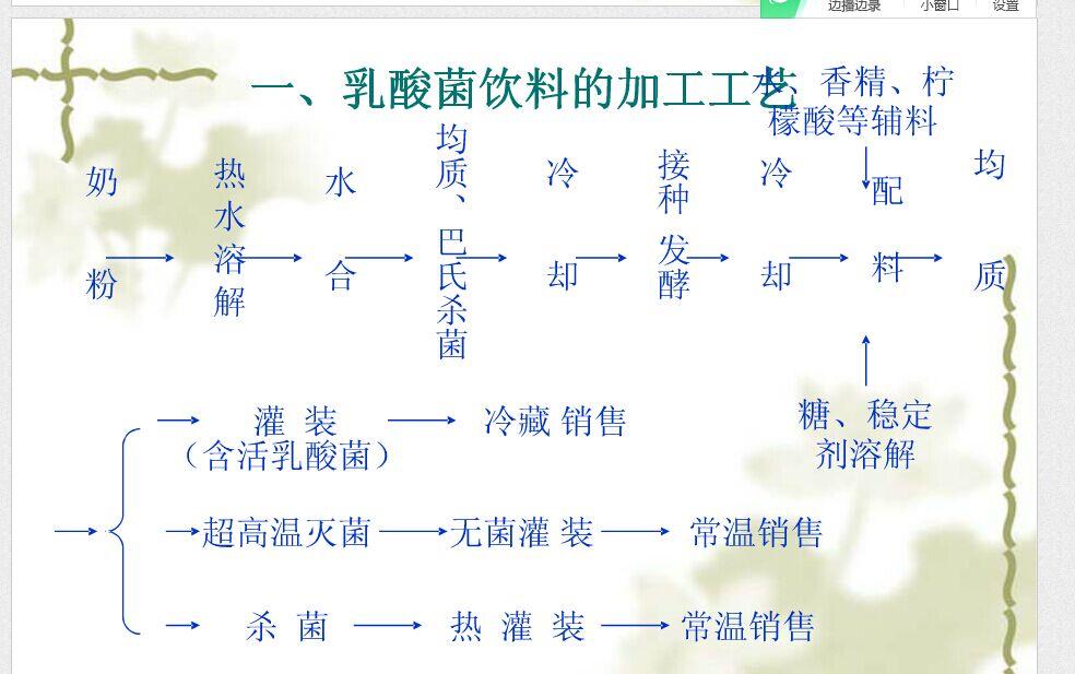 乳酸饮料工艺流程图