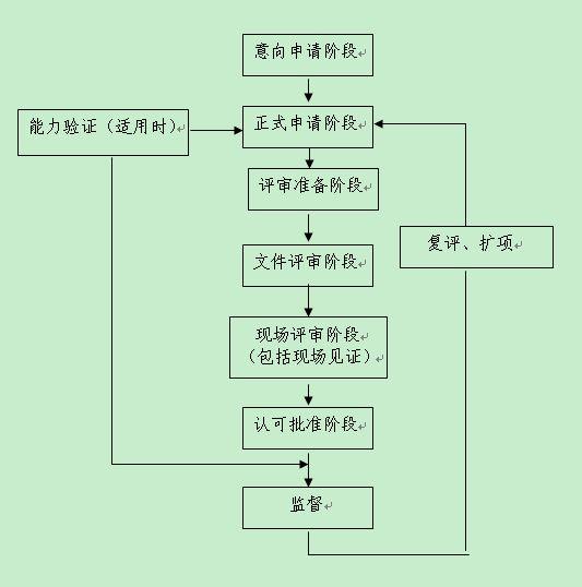实验室认可流程图
