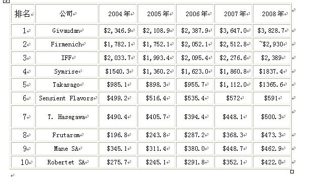 2004-2008 全球前十香精产家销量情况